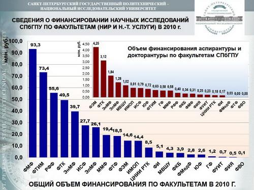 2011_0321_Из доклада проректора по научной работе А.И. Рудского НТС_05