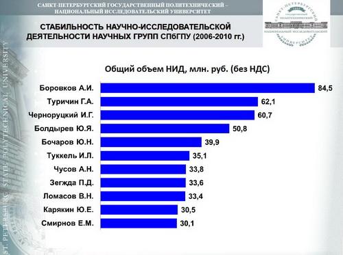 2011_0321_Из доклада проректора по научной работе А.И. Рудского НТС_07